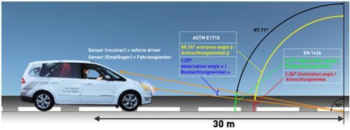 标线逆反射测量仪测量原理图